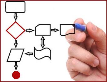 Картинки по запросу управление бизнес-процессами